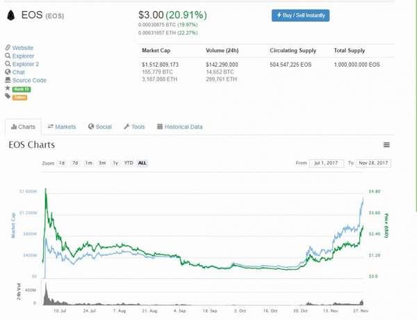 Прогноз роста курса криптовалюты EOS. Где её можно купить и как хранить.