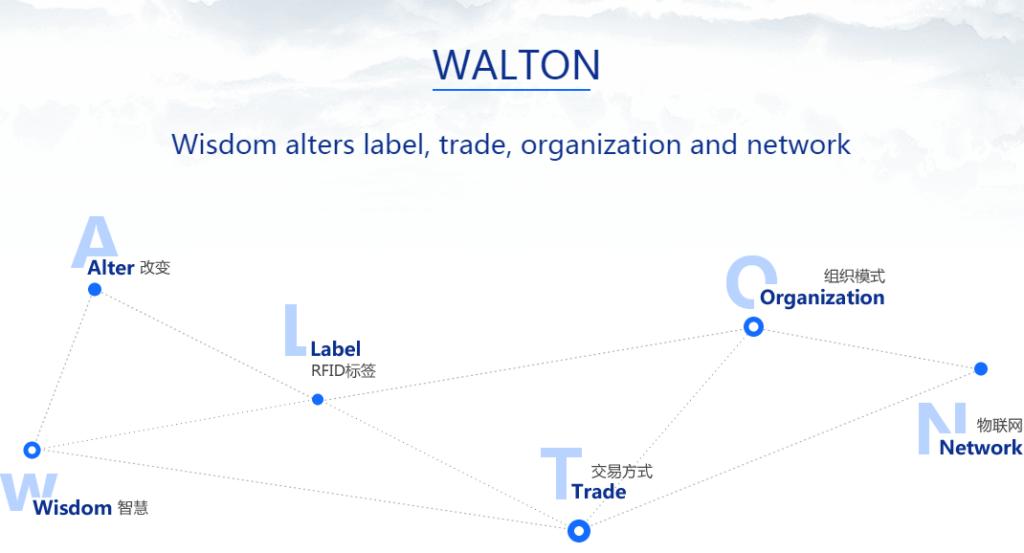 Криптовалюта – Walton