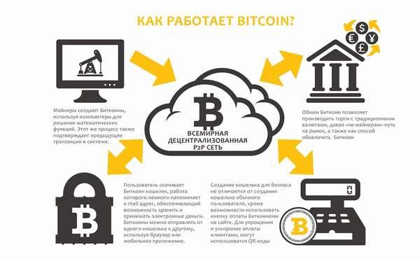 как работает система биткоин