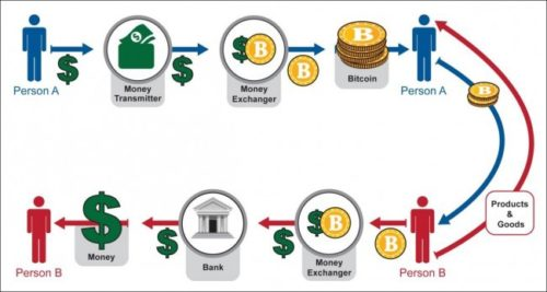принцип майнинга криптовалют