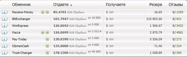 купить ripple за рубли сбербанк