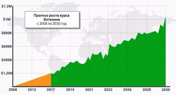 график роста курса криптовалюты