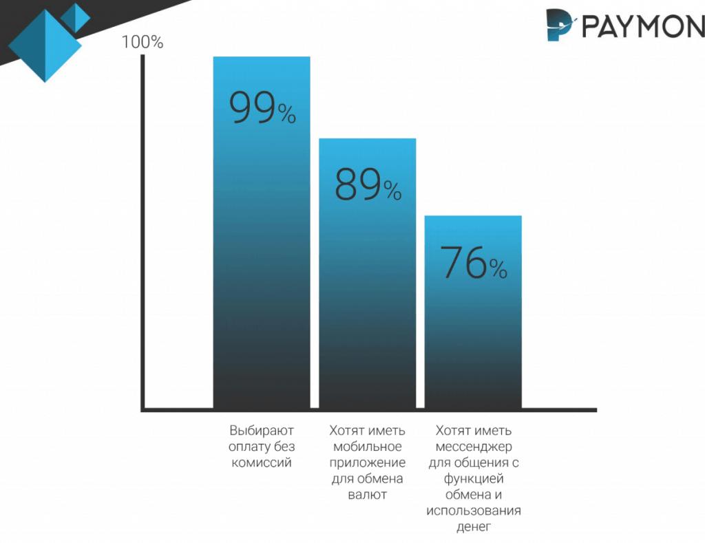 ICO Paymon: революция блокчейна? Обзор, особенности, экспертные мнения