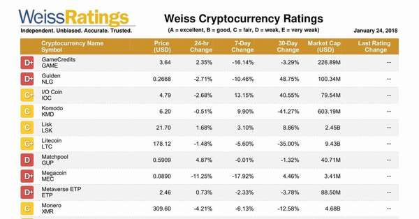 рейтинг криптовалют от агенства Weiss Ratings