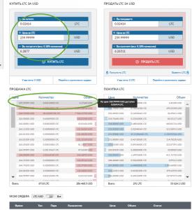 Популярные способы покупки Биткоинов через платежную систему Qiwi