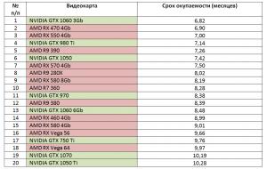 NVidia GTX 1070 в майнинге какие валюты можно добывать?