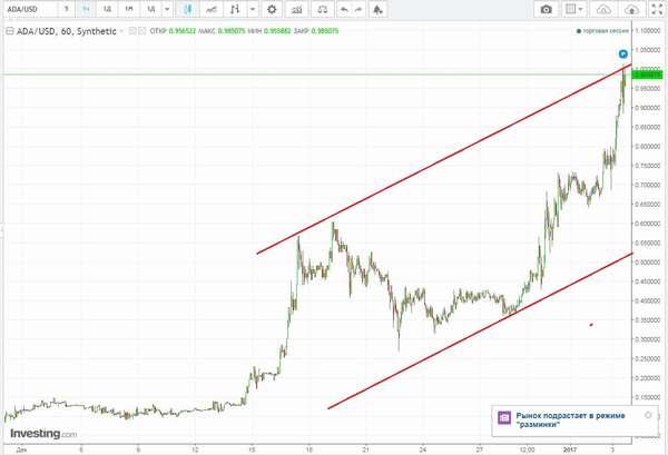 Обзор криптовалюты Cardano (ADA) и прогноз её курса