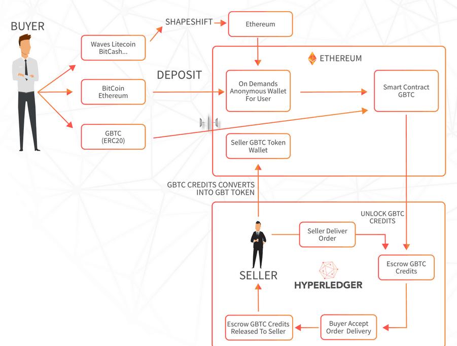 Платформа GigTricks: блокчейн приходит на помощь фрилансерам и заказчикам