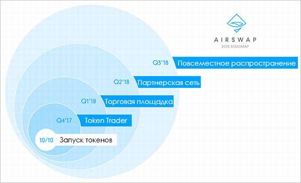 криптовалюта AST, прогноз