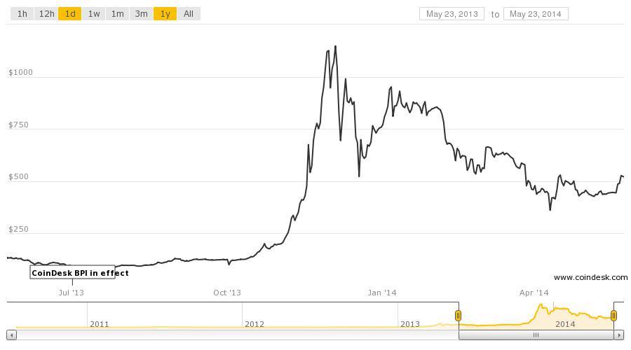 история сделок на примере биткоина