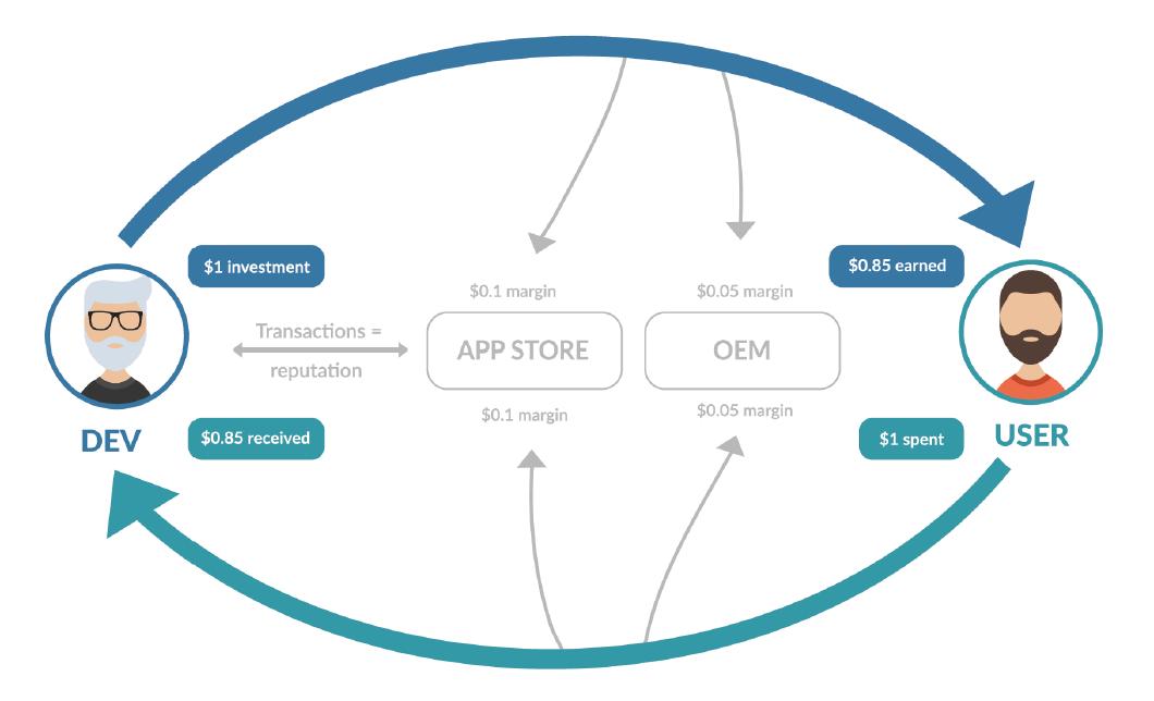 Обзор ICO криптовалюты AppCoins