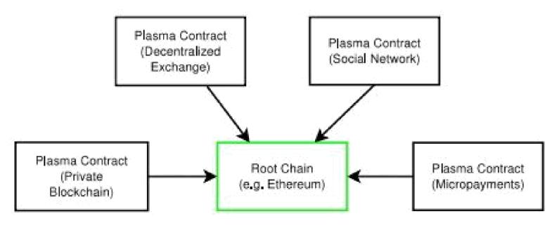 Проект Плазма