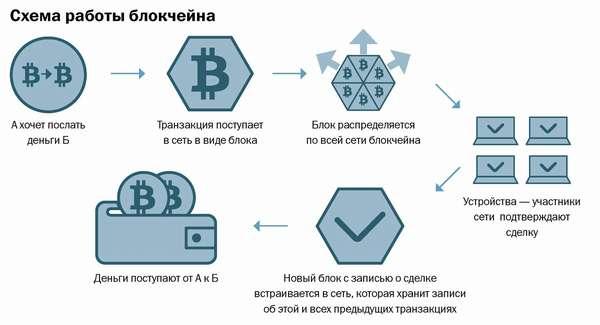 принцип работы майнинга криптовалюты