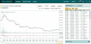 Что такое Vertcoin график курса для покупки и создание кошелька VTC