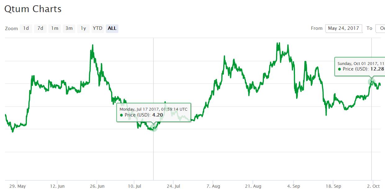 Всё о криптовалюте Qtum чем интересен ее блокчейн?