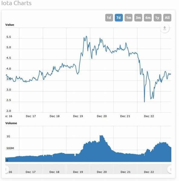 IOTA: прогноз криптовалюты, перспективы развития платформы