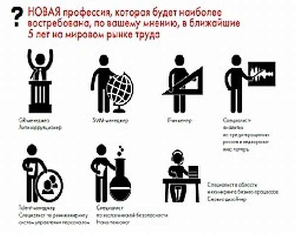 Профессии востребованные ближайшие 5 лет