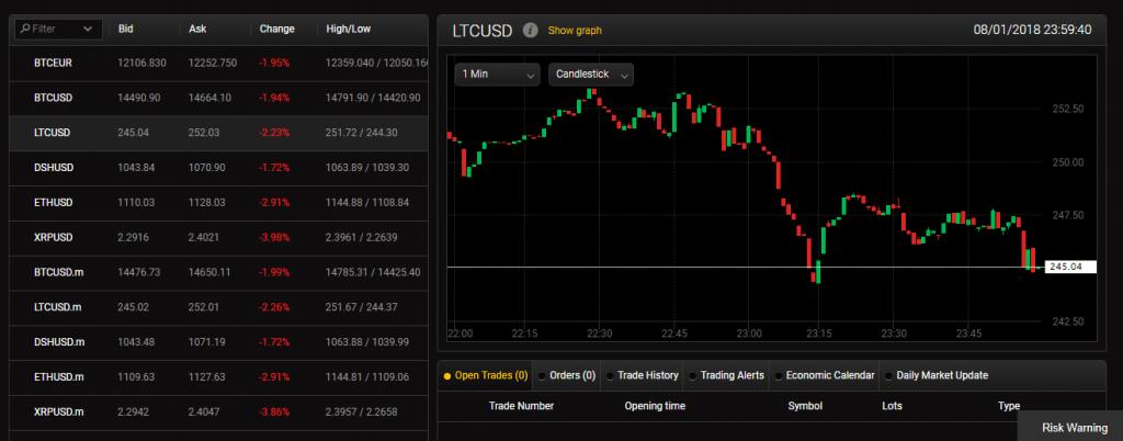 Торговля криптовалютой с 24option