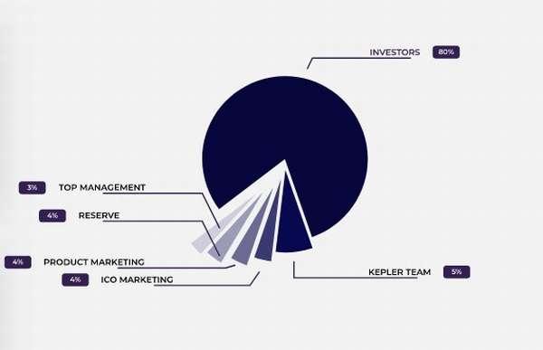 Kepler – децентрализованная система инвестирования в перспективные технологии