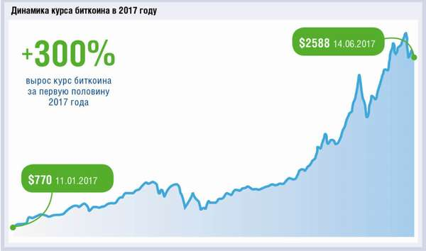 динамика курса биткоина к доллару и рублю