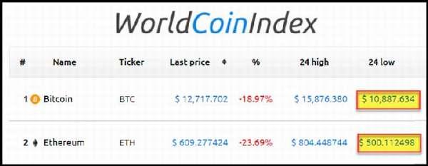 курс Worldcoin криптовалюта