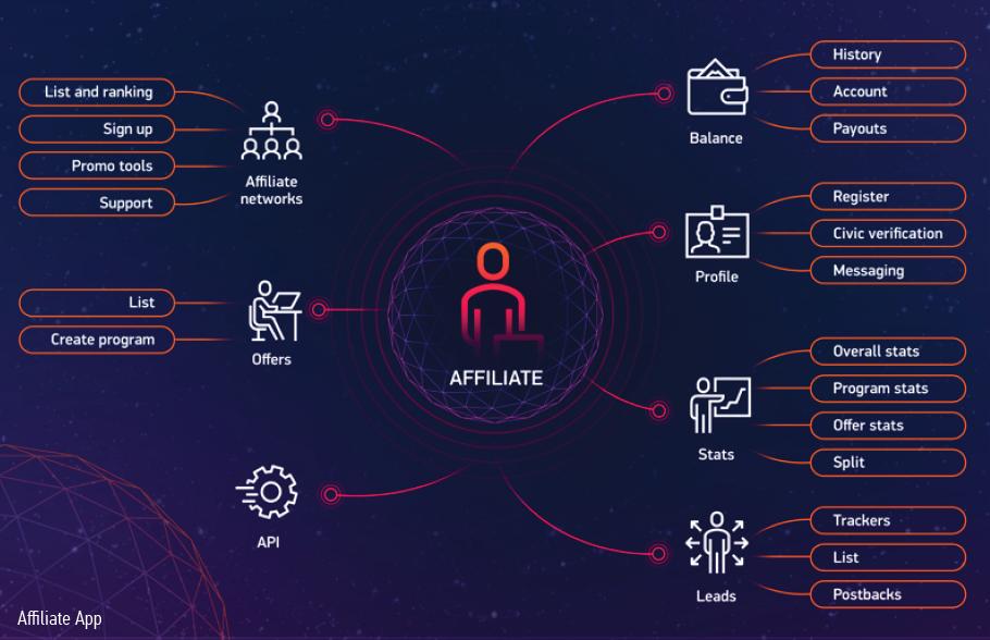 Hoqu-децентрализованная партнерская платформа