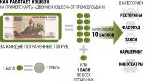 Заработок на кредитной карте с кэшбэк