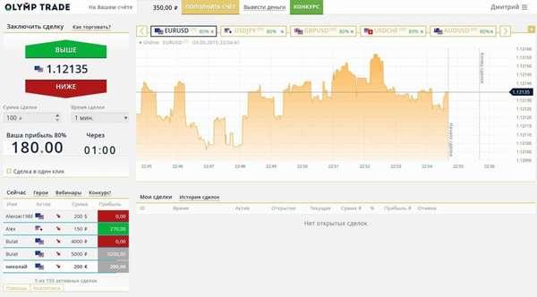 Обзор Olymp Trade