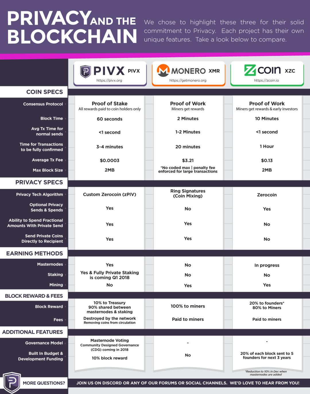 Преимущества криптовалюты PIVX