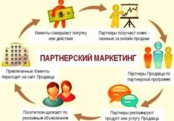 Основные сведения о заработке на банковских партнерках