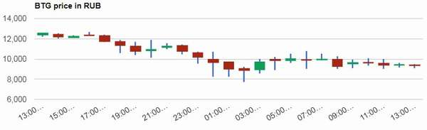 Курс Bitcoin Silver с самого начала