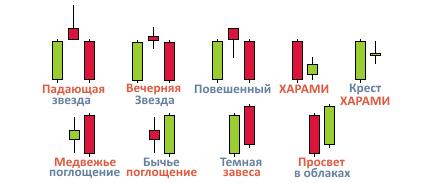 как работают свечи на бирже криптовалют комбинации