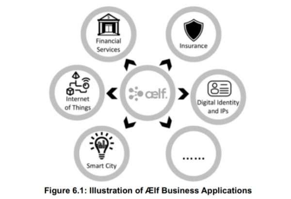 Криптовалюта Aelf (ELF)