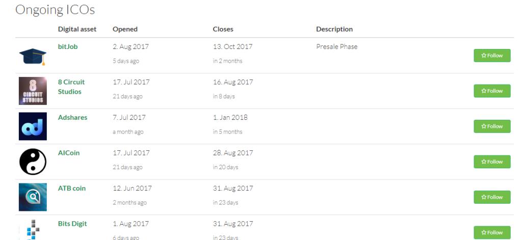 Календарь выпуска ICO