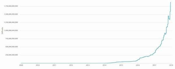 Прогноз биткоина на 2018: сколько будет стоить валюта через год, и как быть инвесторам?